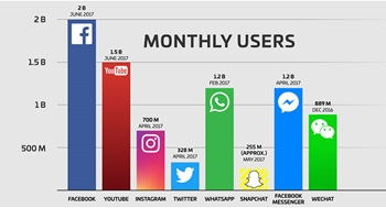 Facebook now has 2 billion monthly active users!